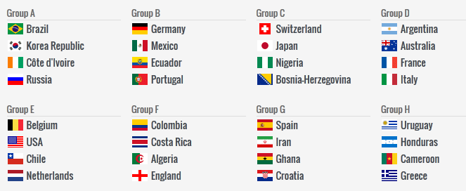 World cup 2014 points table