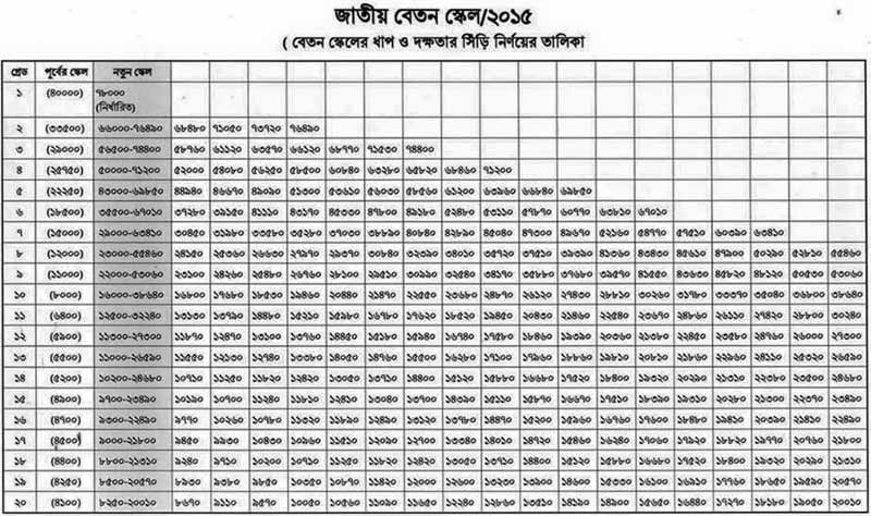 New pay scale and increament
