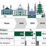 What is the Fastest Growing Religion in the China?
