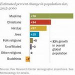 What is the Fastest Growing Religion in the Canada?