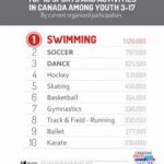 What Is The Most Popular Sports In Canada?