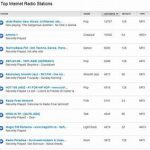 Top Italy Radio Stations Available Online