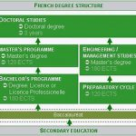 How Does the France School System Work?