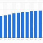 Total Population in Singapore – How Does it Change Over Time?