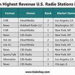 Top Russia Radio Stations Online