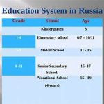 Structure of Education in Russia