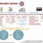 How Does the United Kingdom School System Work?